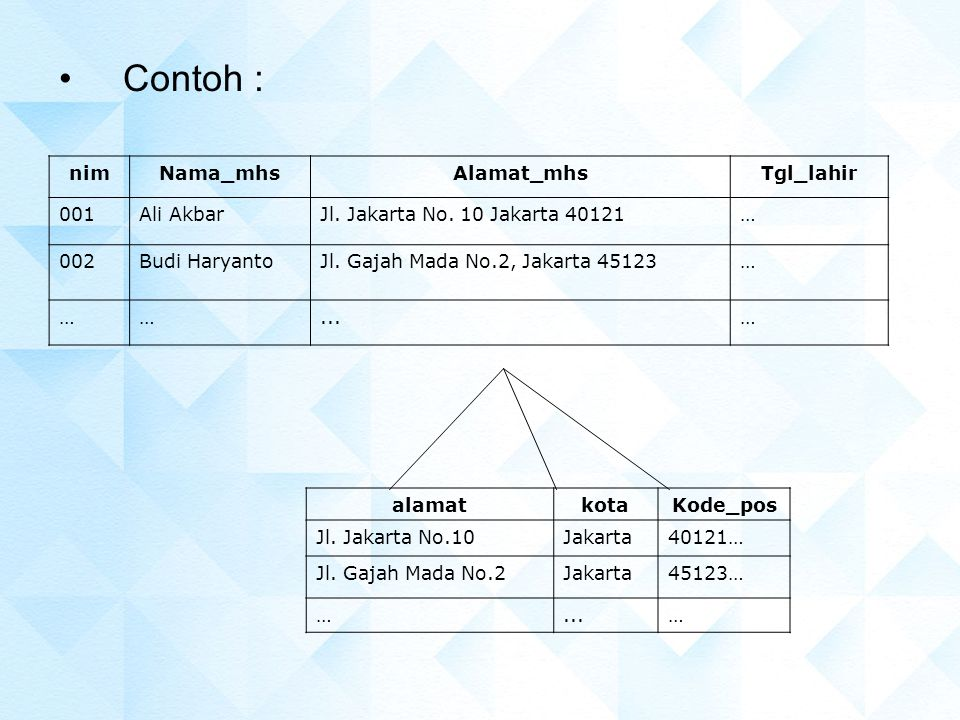 Contoh : alamatkotaKode_pos Jl. Jakarta No.10Jakarta40121… Jl. Gajah Mada No.2Jakarta45123… …...… nimNama_mhsAlamat_mhsTgl_lahir 001Ali AkbarJl. Jakar