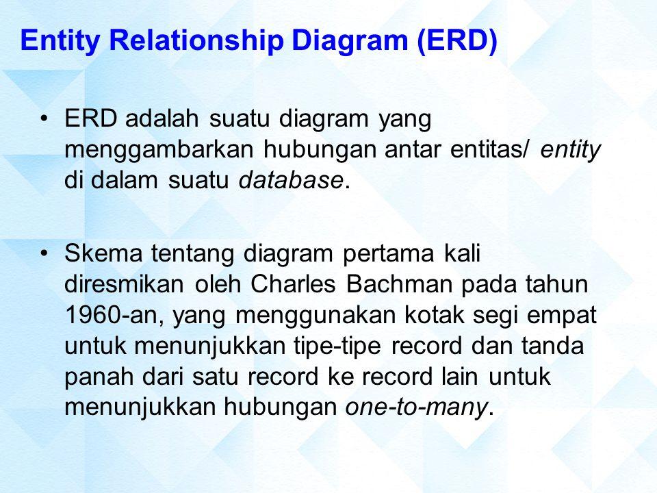 Entity Relationship Diagram (ERD) ERD adalah suatu diagram yang menggambarkan hubungan antar entitas/ entity di dalam suatu database. Skema tentang di