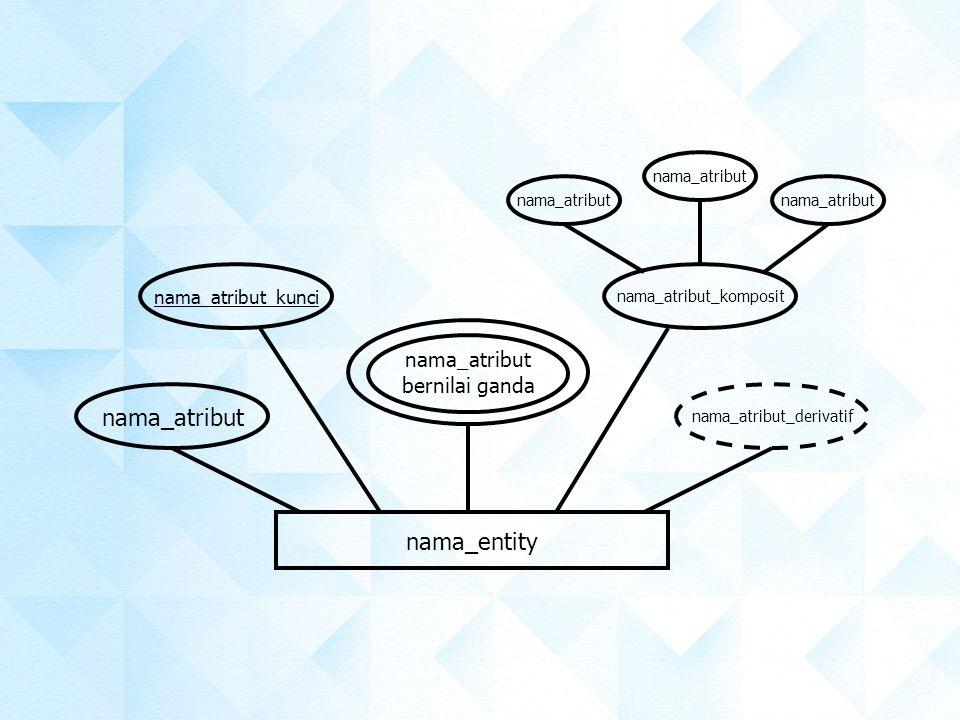 nama_atribut bernilai ganda nama_entity nama_atribut_komposit nama_atribut_derivatif nama_atribut_kunci nama_atribut
