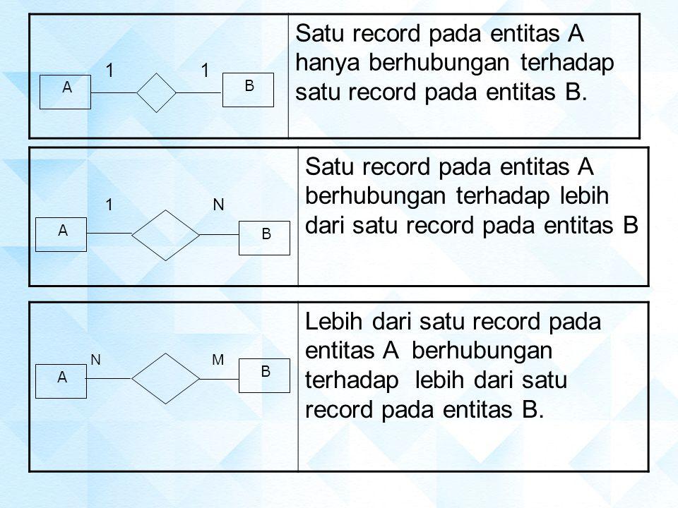 1 Satu record pada entitas A hanya berhubungan terhadap satu record pada entitas B. A B 1 N Satu record pada entitas A berhubungan terhadap lebih dari