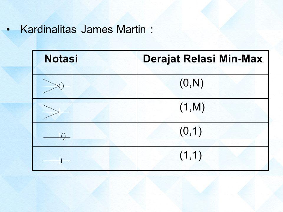 Kardinalitas James Martin : Notasi Derajat Relasi Min-Max (0,N) (1,M) (0,1) (1,1)