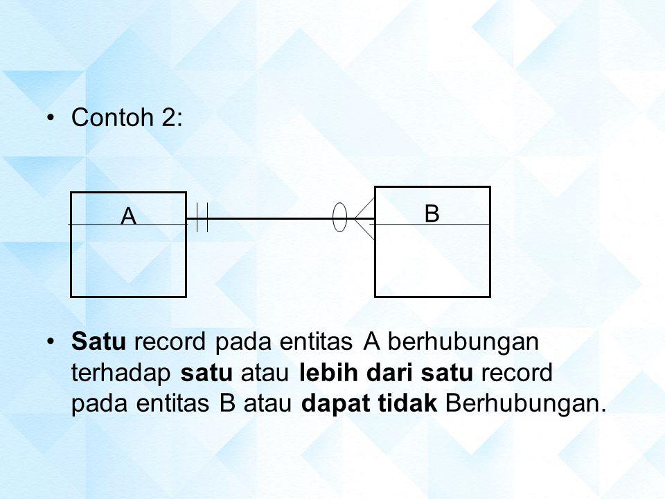Contoh 2: Satu record pada entitas A berhubungan terhadap satu atau lebih dari satu record pada entitas B atau dapat tidak Berhubungan. B A