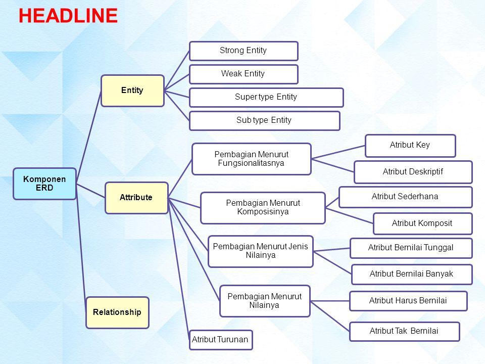 1.Entitas (Entity) Entitas menunjukkan objek-objek dasar yang terkait di dalam suatu sistem.