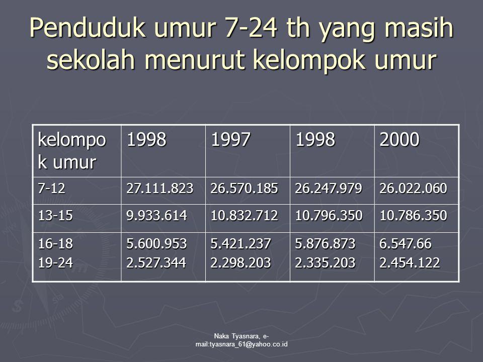 Naka Tyasnara, e- mail:tyasnara_61@yahoo.co.id Penduduk umur 7-24 th yang masih sekolah menurut kelompok umur kelompo k umur 1998199719982000 7-1227.1