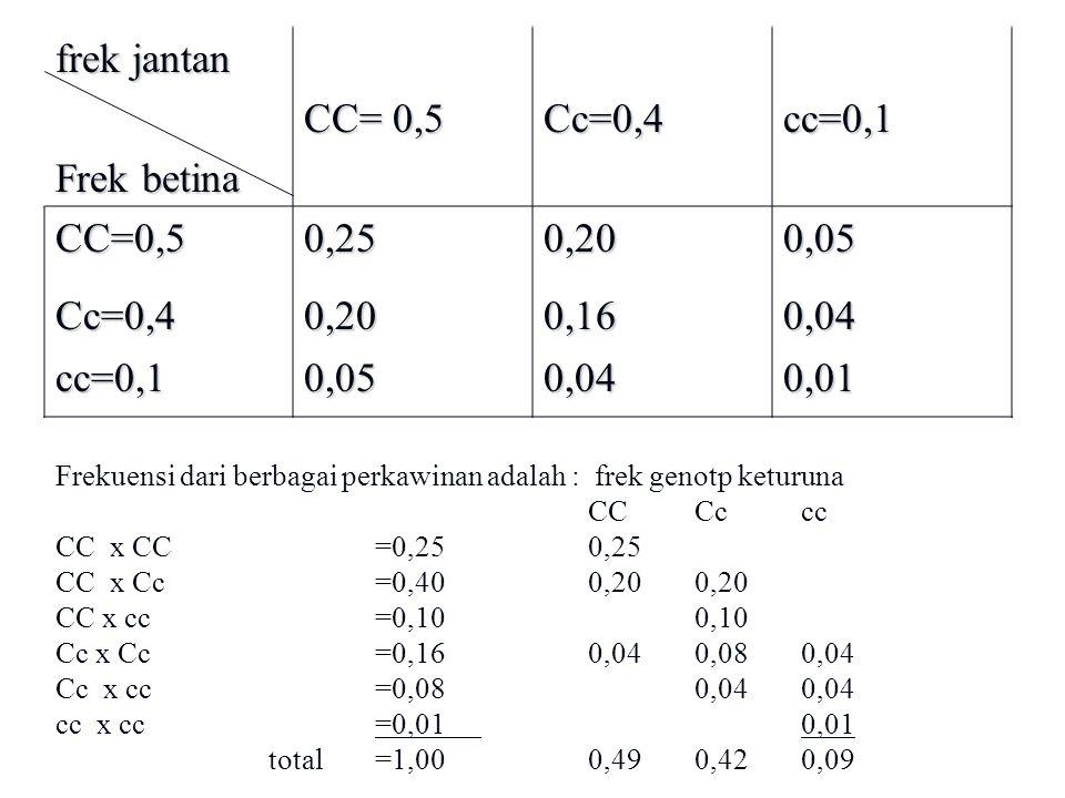 frek jantan Frek betina CC= 0,5 Cc=0,4cc=0,1 CC=0,50,250,200,05 Cc=0,40,200,160,04 cc=0,10,050,040,01 Frekuensi dari berbagai perkawinan adalah : frek