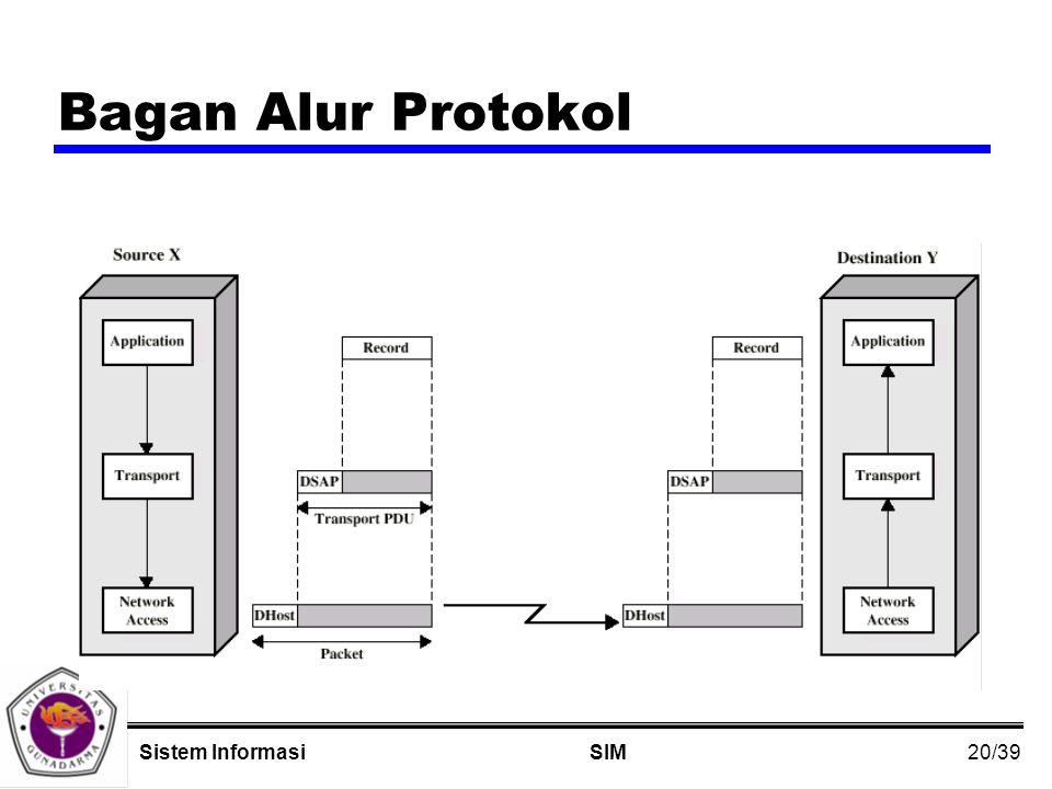 20/39 SIMSistem Informasi Bagan Alur Protokol
