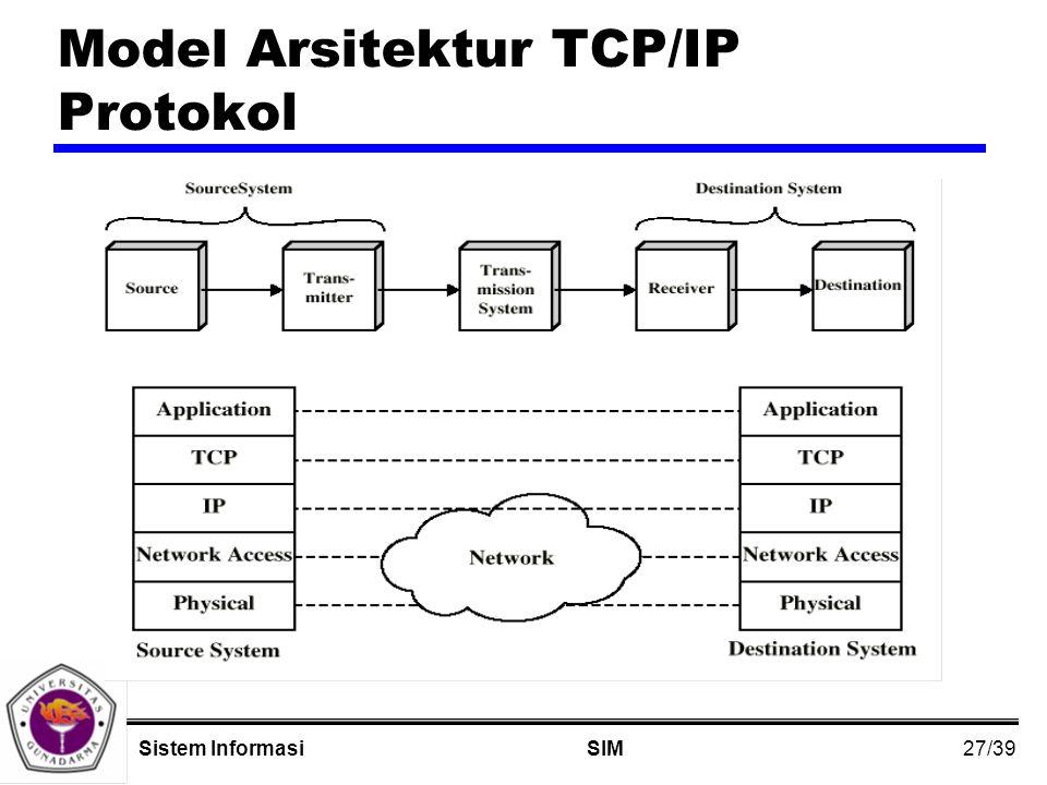 27/39 SIMSistem Informasi Model Arsitektur TCP/IP Protokol