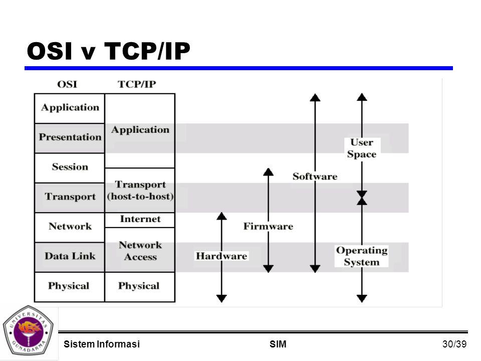 30/39 SIMSistem Informasi OSI v TCP/IP