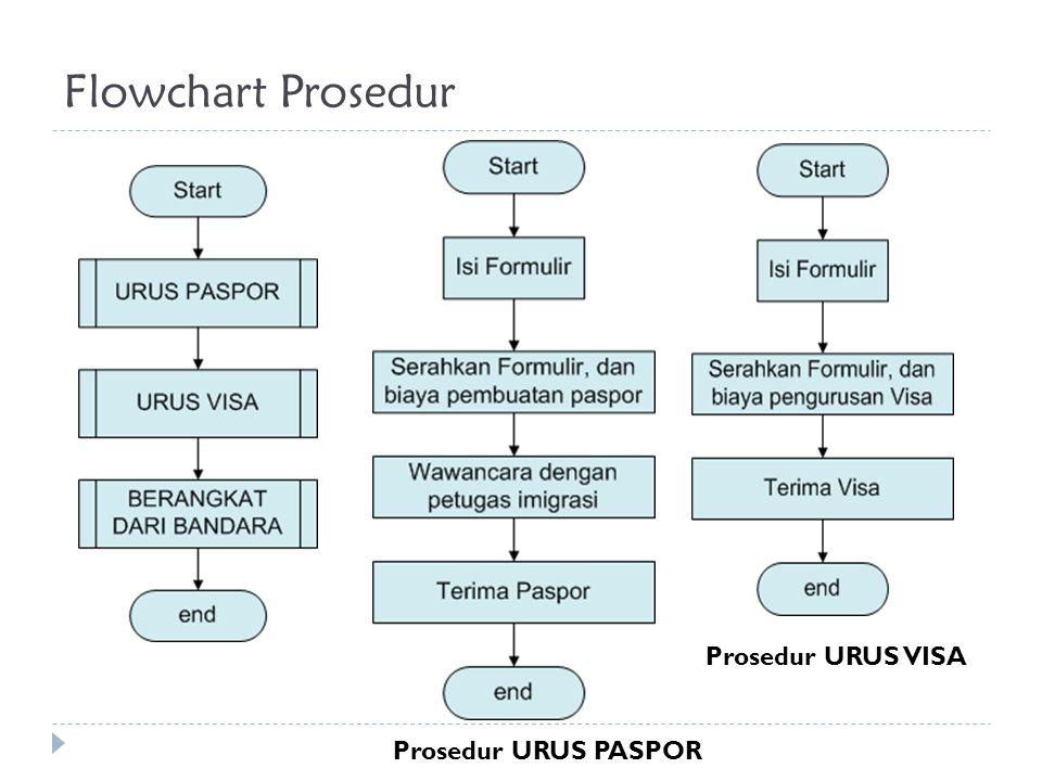 Flowchart Prosedur Prosedur URUS PASPOR Prosedur URUS VISA