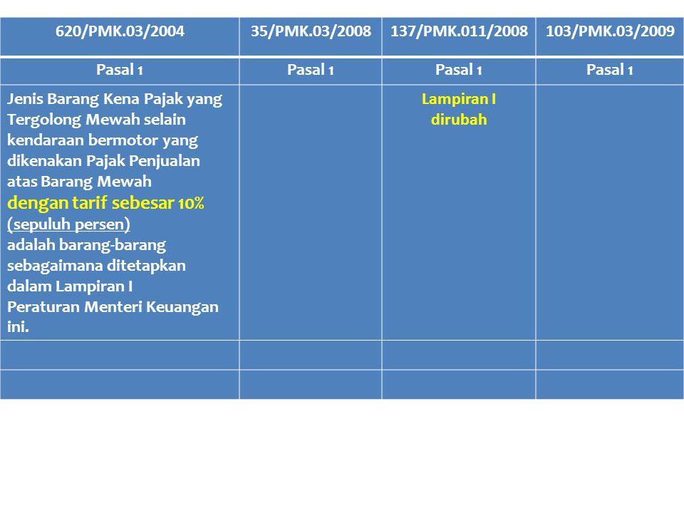 620/PMK.03/200435/PMK.03/2008137/PMK.011/2008103/PMK.03/2009 Pasal 2 Jenis Barang Kena Pajak yang Tergolong Mewah selain kendaraan bermotor yang dikenakan Pajak Penjualan atas Barang Mewah dengan tarif sebesar 20% (dua puluh persen) adalah barang-barang sebagaimana ditetapkan dalam lampiran II Peraturan Menteri Keuangan ini.