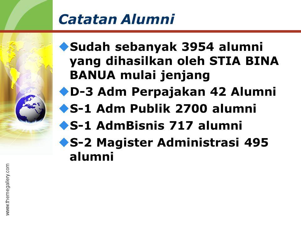 Catatan Alumni  Sudah sebanyak 3954 alumni yang dihasilkan oleh STIA BINA BANUA mulai jenjang  D-3 Adm Perpajakan 42 Alumni  S-1 Adm Publik 2700 alumni  S-1 AdmBisnis 717 alumni  S-2 Magister Administrasi 495 alumni www.themegallery.com
