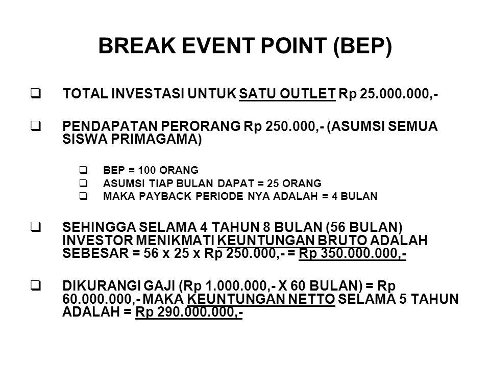 BREAK EVENT POINT (BEP)  TOTAL INVESTASI UNTUK SATU OUTLET Rp 25.000.000,-  PENDAPATAN PERORANG Rp 250.000,- (ASUMSI SEMUA SISWA PRIMAGAMA)  BEP =