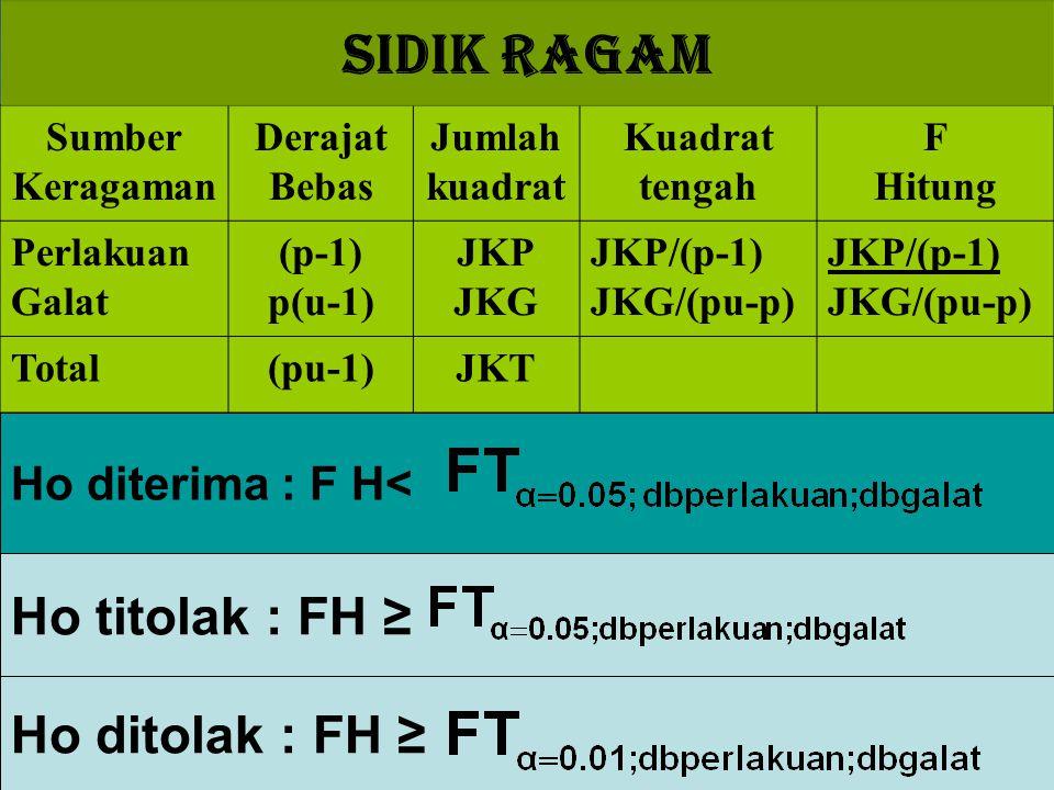 Sumber Keragaman Derajat Bebas Jumlah kuadrat Kuadrat tengah F Hitung Perlakuan Galat (p-1) p(u-1) JKP JKG JKP/(p-1) JKG/(pu-p) JKP/(p-1) JKG/(pu-p) T