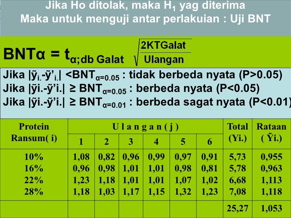 Jika Ho ditolak, maka H 1 yag diterima Maka untuk menguji antar perlakuian : Uji BNT BNTα = t α;db Galat Jika |ỹ i. -ỹ' i. | 0.05) Jika |ỹi.-ỹ'i.| ≥ B