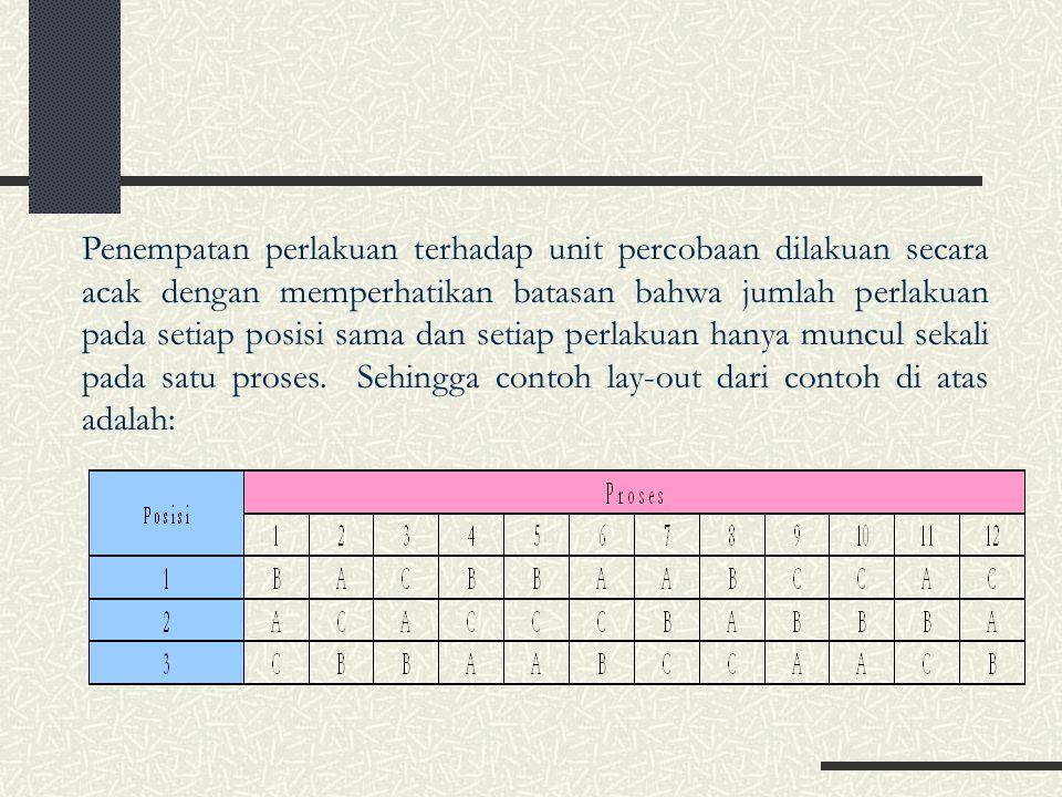 Model Linier Aditif Dimana: i =1, 2, …, r, j=1, 2,..,m dan k=1,2, …,r Y ij(k) =Pengamatan pada perlakuan ke-k dalam baris ke-i, lajur ke-j  =Rataan umum  (k) =Pengaruh perlakuan ke-k dalam baris ke-i dan lajur ke-j  i =Pengaruh baris ke-i  j =Pengaruh lajur ke-j  ij(k) =Pengaruh acak pada perlakuan ke-k dalam baris ke-i dan lajur ke-j