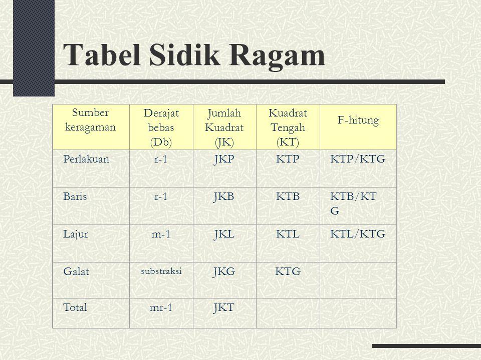 Tabel Sidik Ragam Sumber keragaman Derajat bebas (Db) Jumlah Kuadrat (JK) Kuadrat Tengah (KT) F-hitung Perlakuanr-1JKPKTPKTP/KTG Barisr-1JKBKTBKTB/KT
