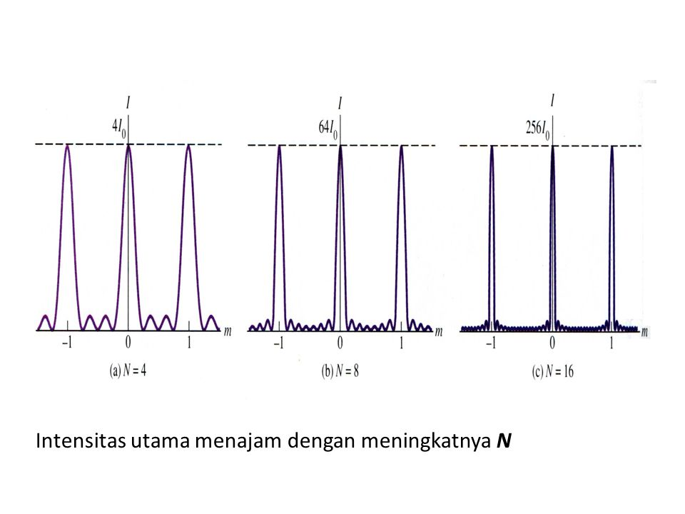 KKisi difraksi digunakan untuk menganalisa spektrum cahaya dari suatu sumber cahaya, misalnya : Zat kimia yang dibakar Lampu yang diisi dengan zat berbeda Bintang