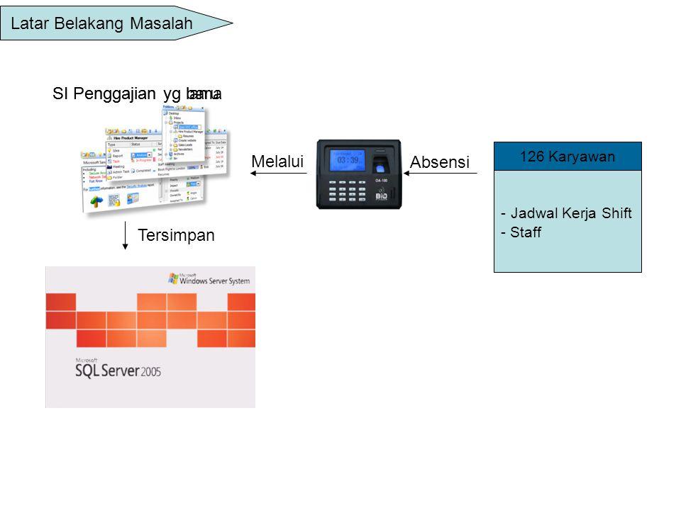 Perumusan Masalah – Bagaimana membuat sistem informasi penggajian karyawan pada PT.