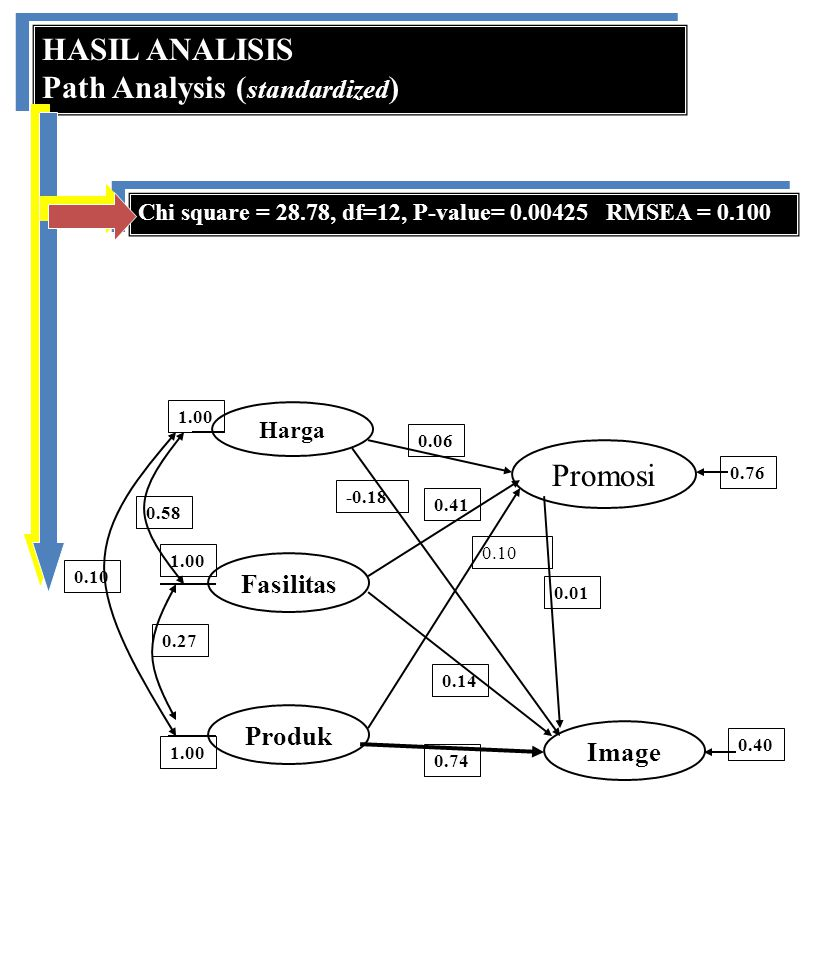 HASIL ANALISIS Path Analysis ( standardized ) HASIL ANALISIS Path Analysis ( standardized ) Chi square = 28.78, df=12, P-value= 0.00425 RMSEA = 0.100