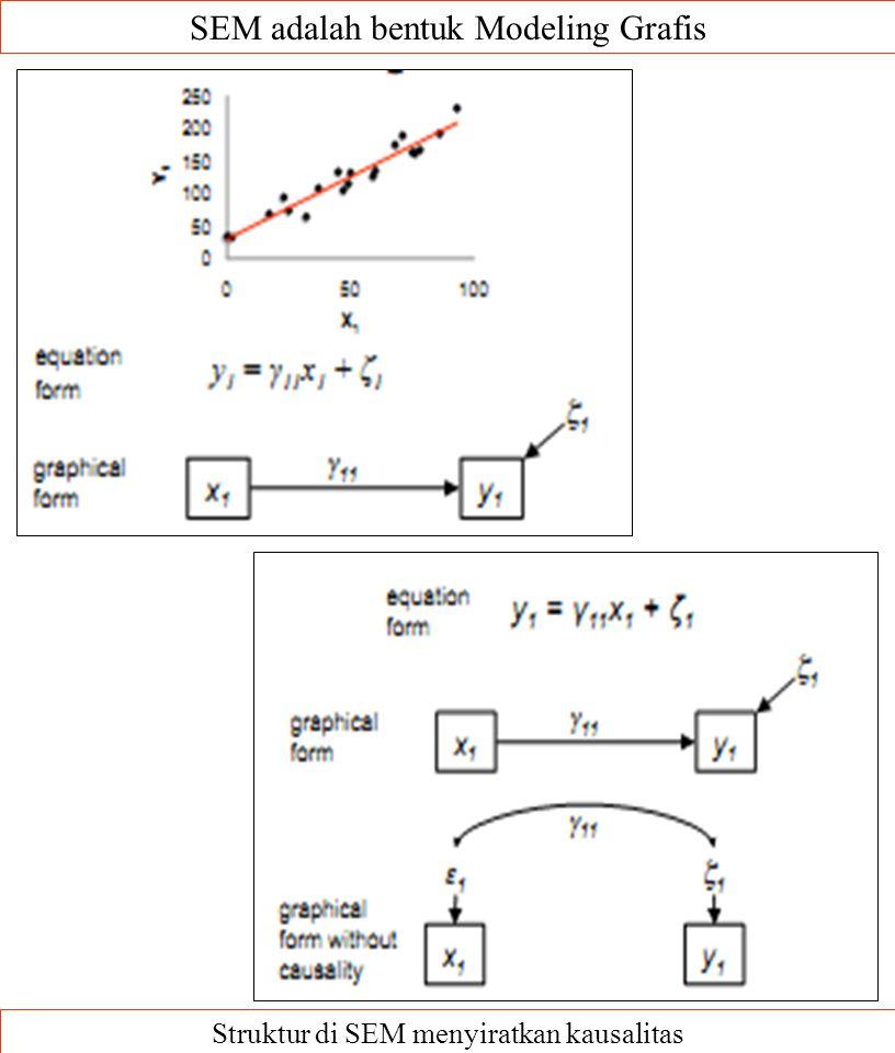 SEM adalah bentuk Modeling Grafis Struktur di SEM menyiratkan kausalitas