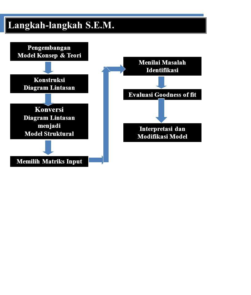 Langkah-langkah S.E.M. Pengembangan Model Konsep & Teori Konstruksi Diagram Lintasan Konversi Diagram Lintasan menjadi Model Struktural Memilih Matrik