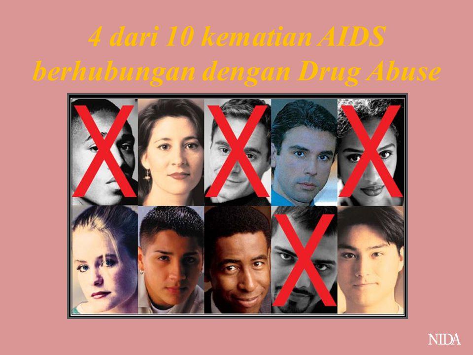 4 dari 10 kematian AIDS berhubungan dengan Drug Abuse