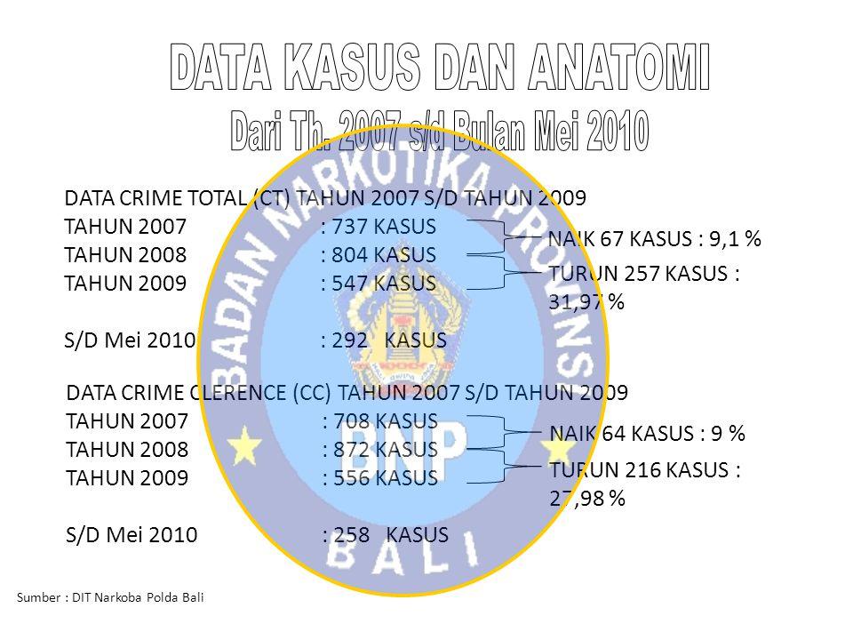 DATA CRIME TOTAL (CT) TAHUN 2007 S/D TAHUN 2009 TAHUN 2007: 737 KASUS TAHUN 2008: 804 KASUS TAHUN 2009: 547 KASUS S/D Mei 2010: 292 KASUS NAIK 67 KASU