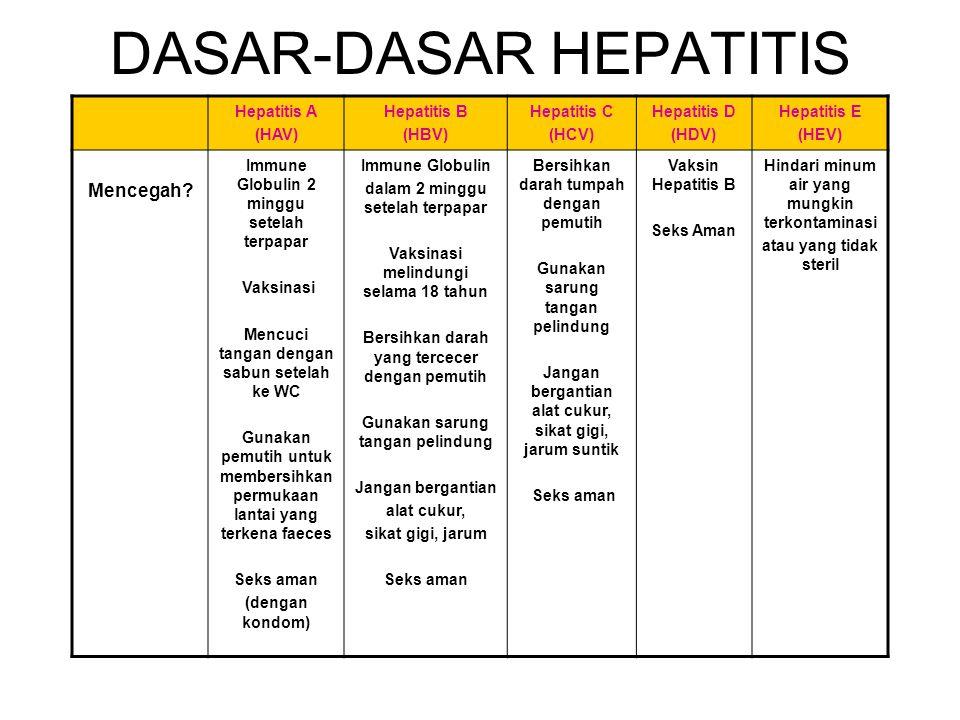 HEPATITIS VIRAL Hepatitis A (HAV) Hepatitis B (HBV) Hepatitis C (HCV) Hepatitis D (HDV) Hepatitis E (HEV) Siapa Punya Resiko? Kontak di rumah, seks, t