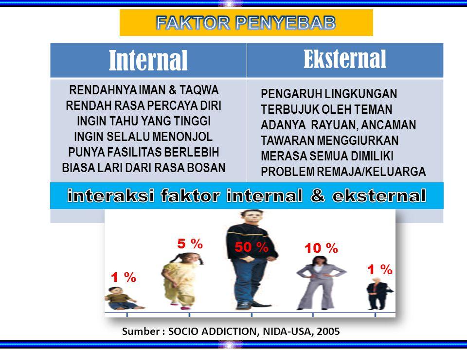Internal Eksternal 1 % 5 % 50 % 10 % 1 % Sumber : SOCIO ADDICTION, NIDA-USA, 2005 RENDAHNYA IMAN & TAQWA RENDAH RASA PERCAYA DIRI INGIN TAHU YANG TINGGI INGIN SELALU MENONJOL PUNYA FASILITAS BERLEBIH BIASA LARI DARI RASA BOSAN PENGARUH LINGKUNGAN TERBUJUK OLEH TEMAN ADANYA RAYUAN, ANCAMAN TAWARAN MENGGIURKAN MERASA SEMUA DIMILIKI PROBLEM REMAJA/KELUARGA