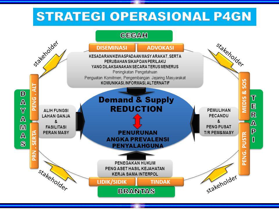 Demand & Supply REDUCTION PENURUNAN ANGKA PREVALENSI PENYALAHGUNA DISEMINASI ADVOKASI KESADARAN/KEWASPADAAN MASY ARAKAT, SERTA PERUBAHAN SIKAP DAN PERILAKU YANG DILAKSANAKAN SECARA TERUS MENERUS Peningkatan Pengetahuan Penguatan Komitmen, Pengembangan Jejaring Masyarakat KOMUNIKASI, INFORMASI, ALTERNATIF KESADARAN/KEWASPADAAN MASY ARAKAT, SERTA PERUBAHAN SIKAP DAN PERILAKU YANG DILAKSANAKAN SECARA TERUS MENERUS Peningkatan Pengetahuan Penguatan Komitmen, Pengembangan Jejaring Masyarakat KOMUNIKASI, INFORMASI, ALTERNATIF LIDIK/SIDIK TINDAK PENEGAKAN HUKUM PENG ASET HASIL KEJAHATAN KERJA SAMA INTERPOL PENEGAKAN HUKUM PENG ASET HASIL KEJAHATAN KERJA SAMA INTERPOL ALIH FUNGSI LAHAN GANJA & FASILITASI PERAN MASY ALIH FUNGSI LAHAN GANJA & FASILITASI PERAN MASY PENG.