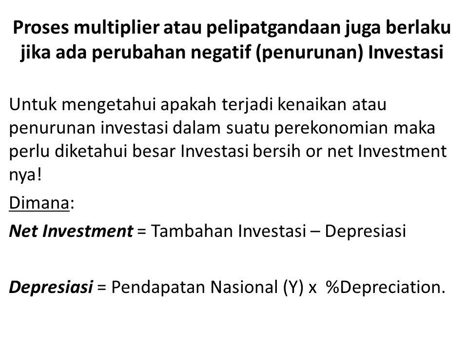 Proses multiplier atau pelipatgandaan juga berlaku jika ada perubahan negatif (penurunan) Investasi Untuk mengetahui apakah terjadi kenaikan atau penu
