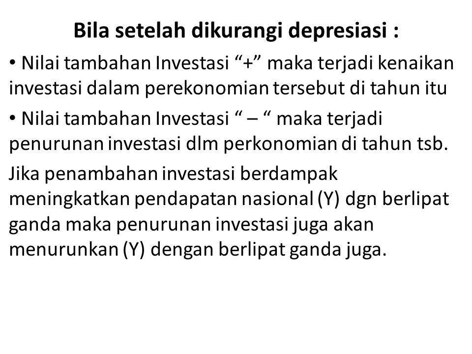 """Bila setelah dikurangi depresiasi : Nilai tambahan Investasi """"+"""" maka terjadi kenaikan investasi dalam perekonomian tersebut di tahun itu Nilai tambah"""