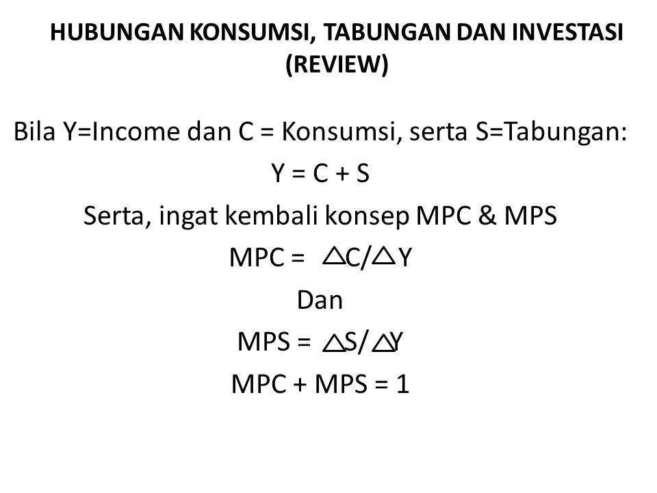 HUBUNGAN KONSUMSI, TABUNGAN DAN INVESTASI (REVIEW) Bila Y=Income dan C = Konsumsi, serta S=Tabungan: Y = C + S Serta, ingat kembali konsep MPC & MPS M