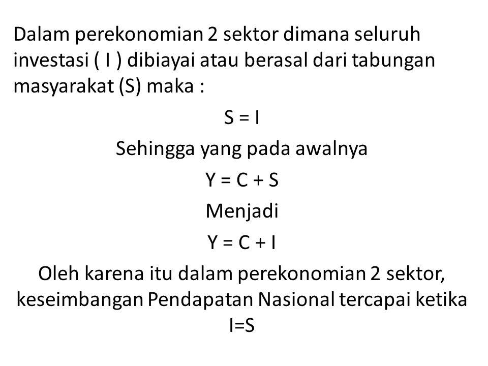 Karena S=I  Y = C + I Pendapatan (Y) Konsumsi (C)Investasi (I) (Trilyun Rp) 10100-100 2100180-80 3400420-20 4500 0 51000900100 620001700300 730002500500 840003300700