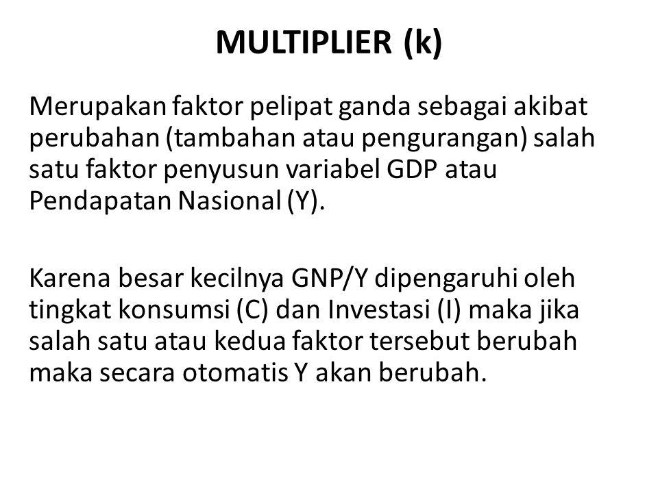 MULTIPLIER (k) Merupakan faktor pelipat ganda sebagai akibat perubahan (tambahan atau pengurangan) salah satu faktor penyusun variabel GDP atau Pendap
