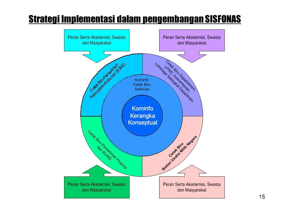 15 Kominfo Kerangka Konseptual Strategi Implementasi dalam pengembangan SISFONAS
