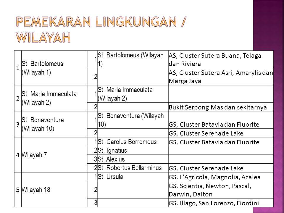 1 St. Bartolomeus (Wilayah 1) 1 AS, Cluster Sutera Buana, Telaga dan Riviera 2 AS, Cluster Sutera Asri, Amarylis dan Marga Jaya 2 St. Maria Immaculata