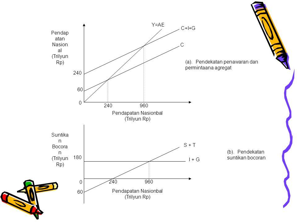 Dengan pendekatan matematis dapat ditemukan adanya angka pengganda/ multiplier dalam perekonomian dengan penggunaan kebijakan fiskal, yaitu : Angka pengganda investasi Angka pengganda konsumsi Angka pengganda pengeluaran pemerintah Angka pengganda transfer pemerintah Angka pengganda pajak