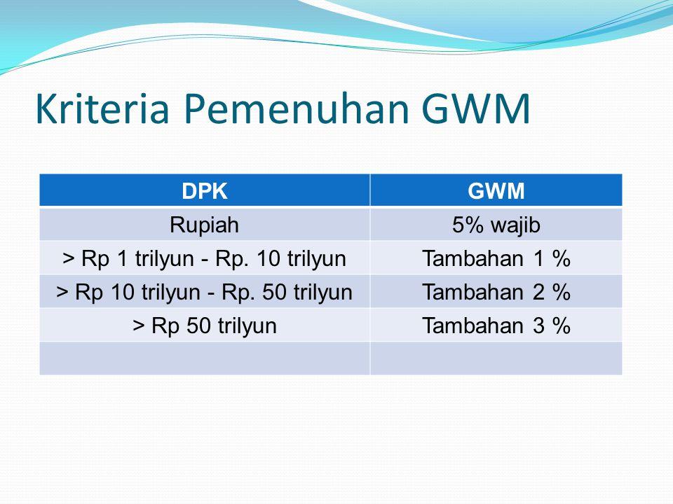 Kriteria Pemenuhan GWM DPKGWM Rupiah5% wajib > Rp 1 trilyun - Rp. 10 trilyunTambahan 1 % > Rp 10 trilyun - Rp. 50 trilyunTambahan 2 % > Rp 50 trilyunT