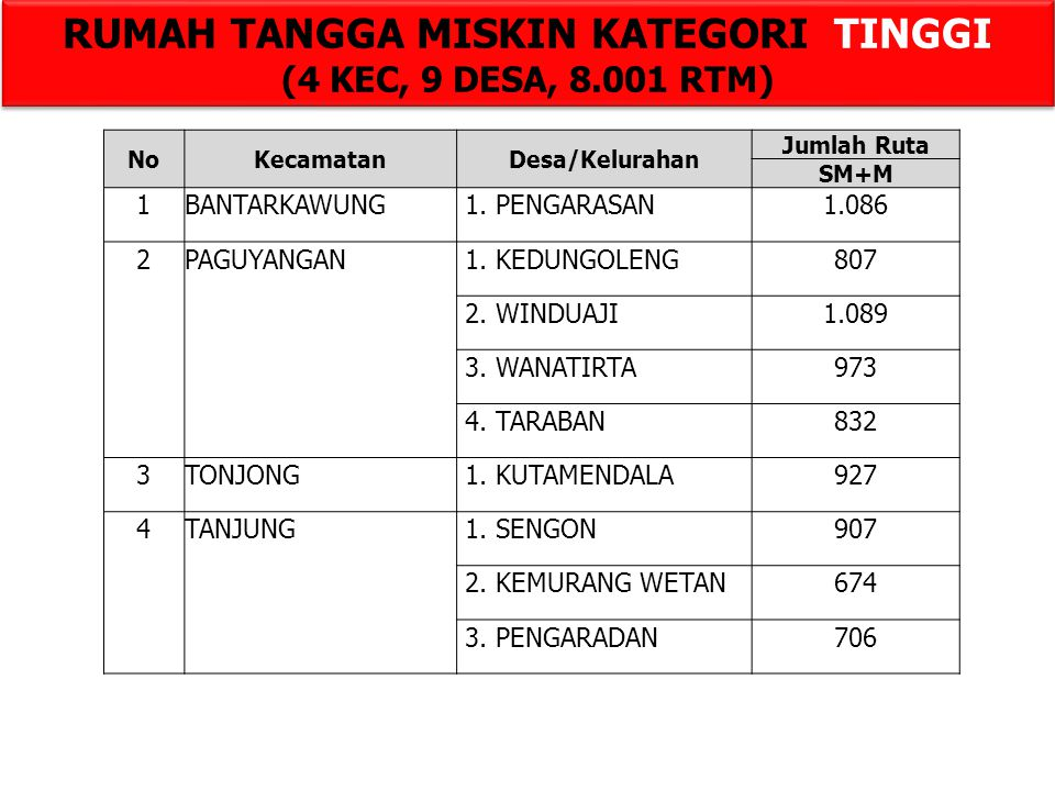 NoKecamatanDesa/Kelurahan Jumlah Ruta SM+M 1BANTARKAWUNG 1.