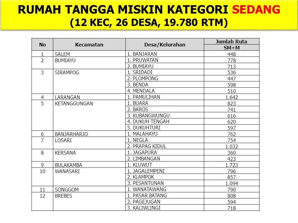NoKecamatanDesa/Kelurahan Jumlah Ruta SM+M 1 SALEM 1.