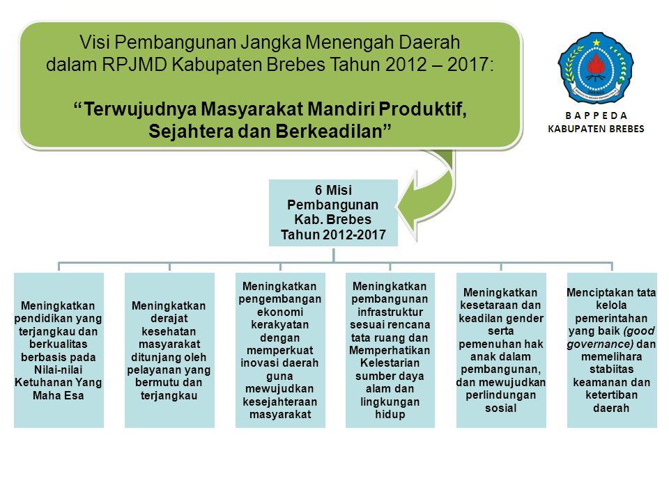 6 Prioritas Pembangunan Kab.
