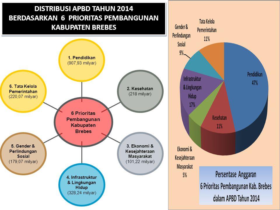 6.Tata Kelola Pemerintahan (220,07 milyar) 5. Gender & Perlindungan Sosial (179,07 milyar) 4.