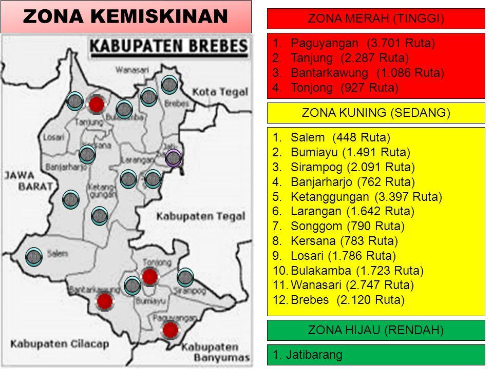 ZONA MERAH (TINGGI) ZONA KUNING (SEDANG) ZONA HIJAU (RENDAH) 1.Paguyangan (3.701 Ruta) 2.Tanjung (2.287 Ruta) 3.Bantarkawung (1.086 Ruta) 4.Tonjong (927 Ruta) 1.Salem (448 Ruta) 2.Bumiayu (1.491 Ruta) 3.Sirampog (2.091 Ruta) 4.Banjarharjo (762 Ruta) 5.Ketanggungan (3.397 Ruta) 6.Larangan (1.642 Ruta) 7.Songgom (790 Ruta) 8.Kersana (783 Ruta) 9.Losari (1.786 Ruta) 10.Bulakamba (1.723 Ruta) 11.Wanasari (2.747 Ruta) 12.Brebes (2.120 Ruta) 1.