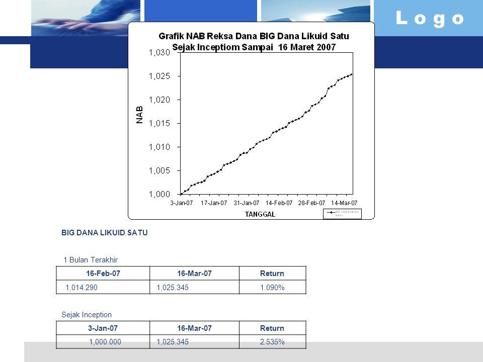 L o g o BIG DANA LIKUID SATU 1 Bulan Terakhir 16-Feb-0716-Mar-07Return 1,014.290 1,025.3451.090% Sejak Inception 3-Jan-0716-Mar-07Return 1,000.000 1,0