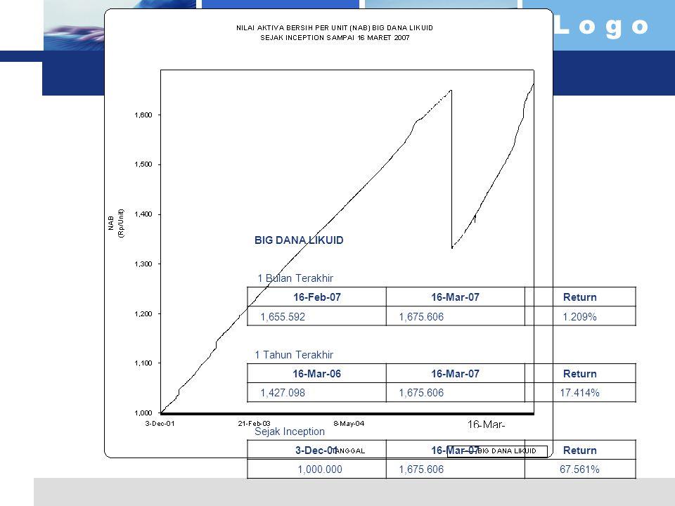 L o g o BIG DANA LIKUID 1 Bulan Terakhir 16-Feb-0716-Mar-07Return 1,655.592 1,675.6061.209% 1 Tahun Terakhir 16-Mar-0616-Mar-07Return 1,427.098 1,675.