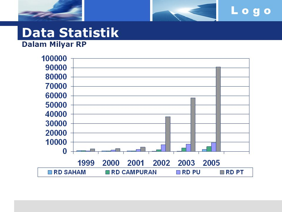 L o g o Data Statistik Dalam Milyar RP