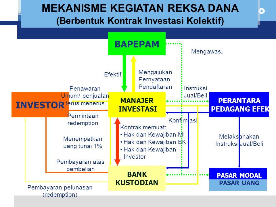 L o g o INVESTOR BAPEPAM MANAJER INVESTASI BANK KUSTODIAN PERANTARA PEDAGANG EFEK PASAR MODAL PASAR UANG Efektif Mengajukan Pernyataan Pendaftaran Instruksi Jual/Beli Penawaran Umum/ penjualan terus menerus Menempatkan uang tunai 1% Pembayaran atas pembelian Melaksanakan Instruksi Jual/Beli MEKANISME KEGIATAN REKSA DANA (Berbentuk Kontrak Investasi Kolektif) Kontrak memuat: Hak dan Kewajiban MI Hak dan Kewajiban BK Hak dan Kewajiban Investor Pembayaran pelunasan (redemption) Mengawas i Permintaan redemption Konfirmasi