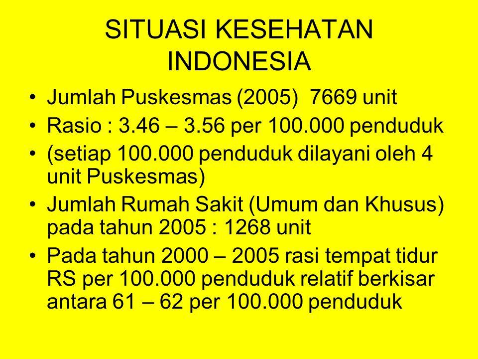 SITUASI KESEHATAN INDONESIA (2) Jumlah penduduk Indonesia tahun 2010 diperkirakan 236 juta jiwa Untuk mencapai Indonesia Sehat 2010 diperkirakan kebutuhan tenaga kesehatan sebanyak 1.000.338 jiwa
