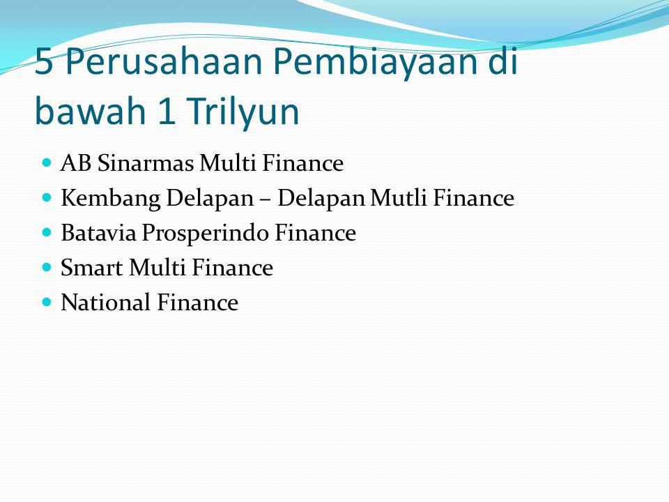 5 Perusahaan Pembiayaan di bawah 1 Trilyun AB Sinarmas Multi Finance Kembang Delapan – Delapan Mutli Finance Batavia Prosperindo Finance Smart Multi F
